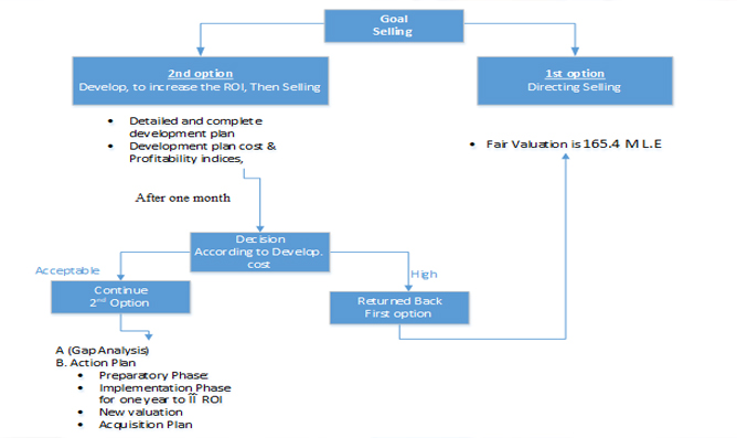 Management & Operation of healthcare units
